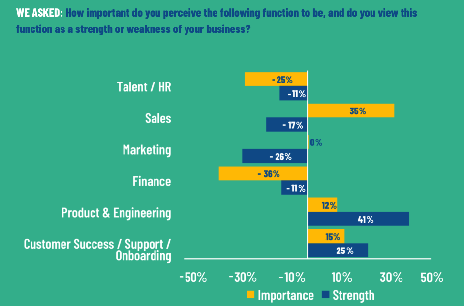 chart showing how bootstrapped entrepreneurs view sales as their most important business issue